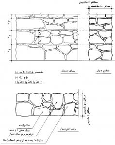 دیوار با سنگ کوهی، به رج برده شده، با نمای کلنگی (پتکی)