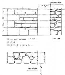 دیوار با سنگ کوهی بادبر، به رج برده شده، با نمای کلنگی (پتکی)