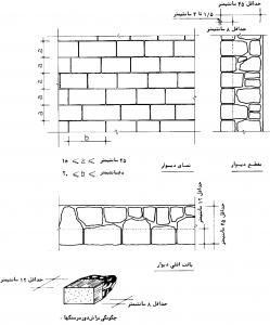 نمونه ای از دیوارهای سنگی با سنگ کوهی بادبر سر تراش گونیا شده، با رجهای مساوی و نمای تیشهای (چکشی)، قلم کاری شده یا ساب خورده شده