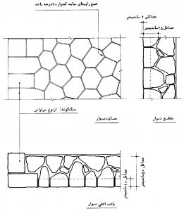 دیوار با سنگ کوهی چند وجهی نامنظم سر تراش، بدون رج، با نمای تیشهای(چکشی)
