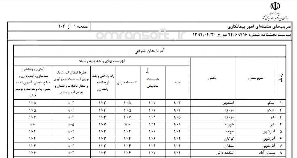 ضرایب فهرست بها - Unit Price Coefficients (3)
