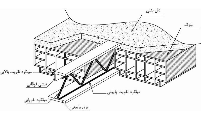 طراحی تیرچههای فلزی جان باز (تیرچه کرومیت)