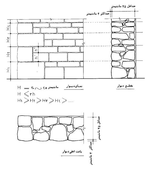 دیوار با سنگ کوهی بادبر به رج برده شده با نمای کلنگی (چکشی) - نشریه شماره 90